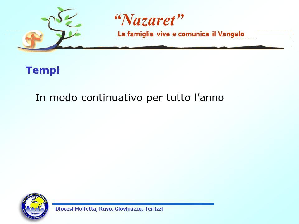 Nazaret La famiglia vive e comunica il Vangelo Diocesi Molfetta, Ruvo, Giovinazzo, Terlizzi Tempi In modo continuativo per tutto lanno