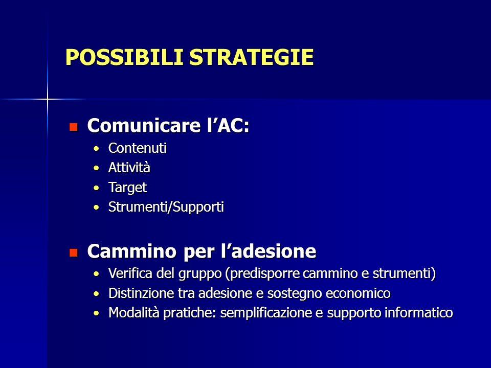 POSSIBILI STRATEGIE Comunicare lAC: Comunicare lAC: ContenutiContenuti AttivitàAttività TargetTarget Strumenti/SupportiStrumenti/Supporti Cammino per
