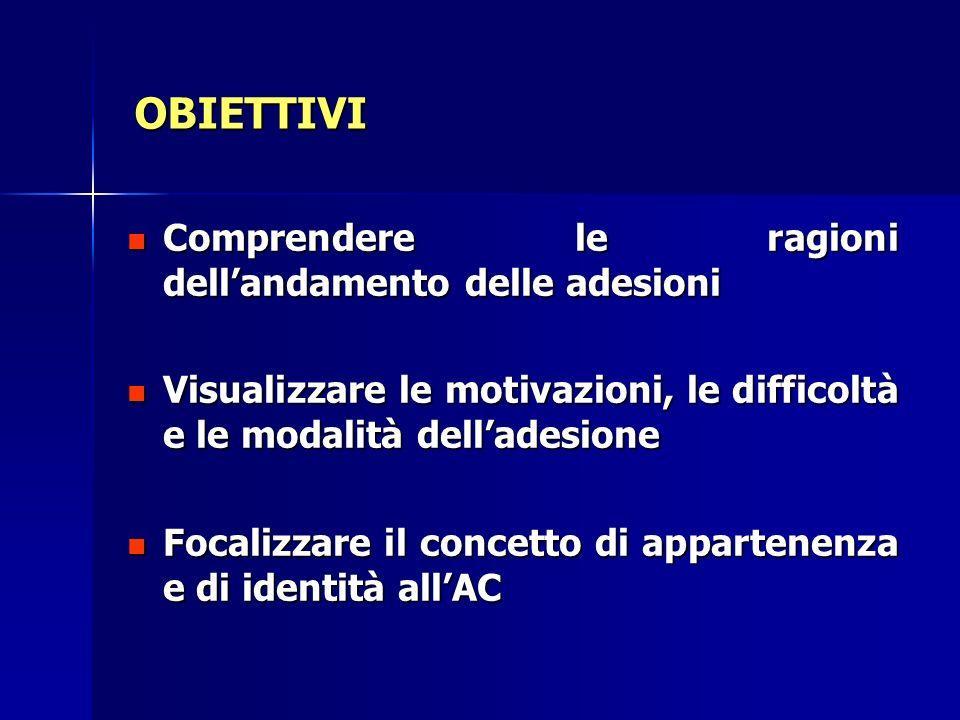 OBIETTIVI Comprendere le ragioni dellandamento delle adesioni Visualizzare le motivazioni, le difficoltà e le modalità delladesione Focalizzare il con