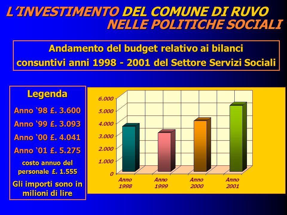 LINVESTIMENTO DEL COMUNE DI RUVO NELLE POLITICHE SOCIALI Andamento del budget relativo ai bilanci consuntivi anni 1998 - 2001 del Settore Servizi Soci