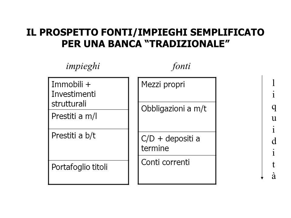 IL PROSPETTO FONTI/IMPIEGHI SEMPLIFICATO PER UNA BANCA TRADIZIONALE Immobili + Investimenti strutturali Prestiti a m/l Prestiti a b/t Portafoglio tito