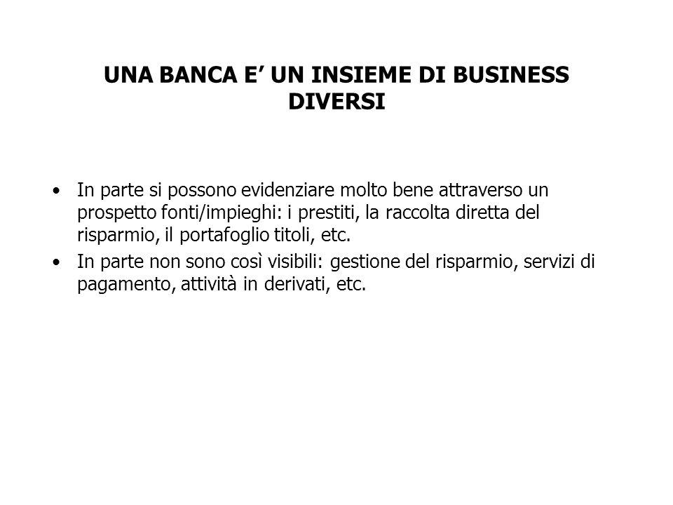 UNA BANCA E UN INSIEME DI BUSINESS DIVERSI In parte si possono evidenziare molto bene attraverso un prospetto fonti/impieghi: i prestiti, la raccolta