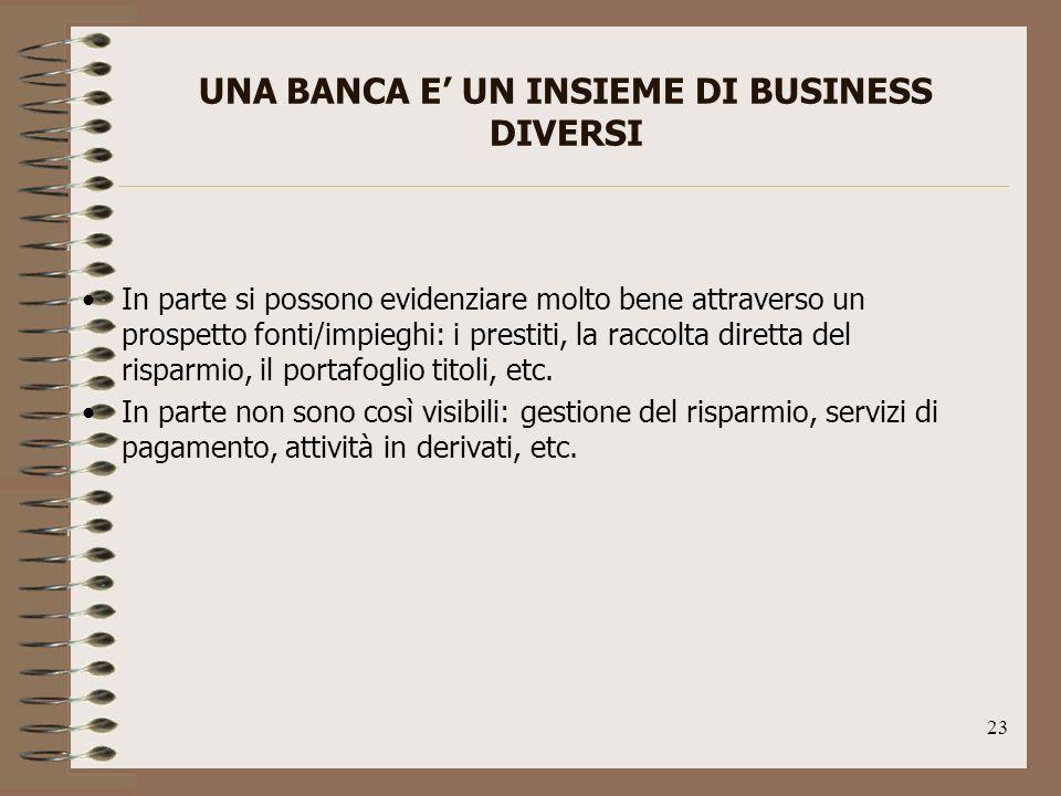 23 UNA BANCA E UN INSIEME DI BUSINESS DIVERSI In parte si possono evidenziare molto bene attraverso un prospetto fonti/impieghi: i prestiti, la raccolta diretta del risparmio, il portafoglio titoli, etc.