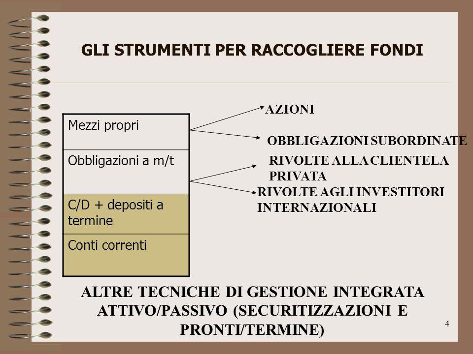 4 GLI STRUMENTI PER RACCOGLIERE FONDI Mezzi propri Obbligazioni a m/t C/D + depositi a termine Conti correnti ALTRE TECNICHE DI GESTIONE INTEGRATA ATTIVO/PASSIVO (SECURITIZZAZIONI E PRONTI/TERMINE) AZIONI OBBLIGAZIONI SUBORDINATE RIVOLTE ALLA CLIENTELA PRIVATA RIVOLTE AGLI INVESTITORI INTERNAZIONALI