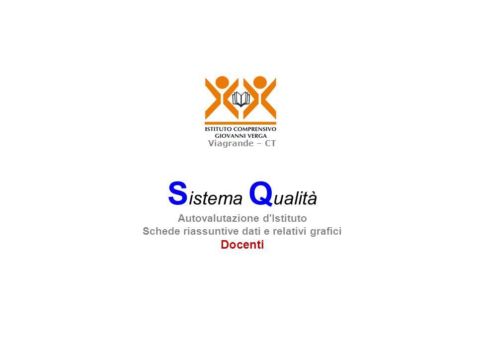 Viagrande – CT S istema Q ualità Autovalutazione d Istituto Schede riassuntive dati e relativi grafici Docenti