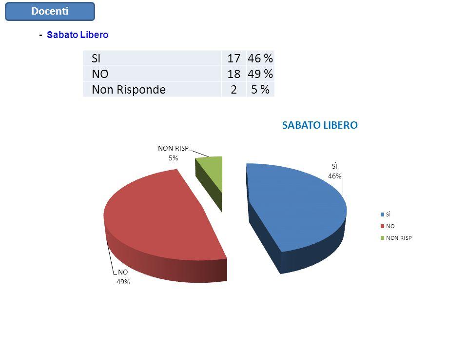 SI1746 % NO1849 % Non Risponde25 % - Sabato Libero Docenti