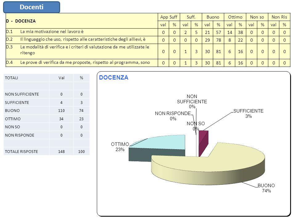 E - STRUTTURA E IGIENE App SuffSuff.BuonoOttimoNon soNon Ris val% % % % % % E.1Il livello di pulizia delle aule e dei laboratori è38113019514110000 E.2Ritengo il livello di pulizia dei servizi igienici1361624656160000 E.3Laccoglienza dei locali scolastici è514123215415140000 E.4Lutilizzo da parte mia delle strutture/attrezzature dellIstituto ai fini dellinsegnamento è 38822 594110000 E.5Le condizioni di fruibilità delle tecnologie didattiche e dei laboratori (turni delle classi, regolamenti, orari,…) sono 3811301951380013 E.6Lutilizzo delle risorse tecnologiche per preparare le mie attività didattiche è 7198222054130013 TOTALIVal% NON SUFFICIENTE2210 SUFFICIENTE5625 BUONO11954 OTTIMO2310 NON SO00 NON RISPONDE21 TOTALE RISPOSTE222100 Docenti