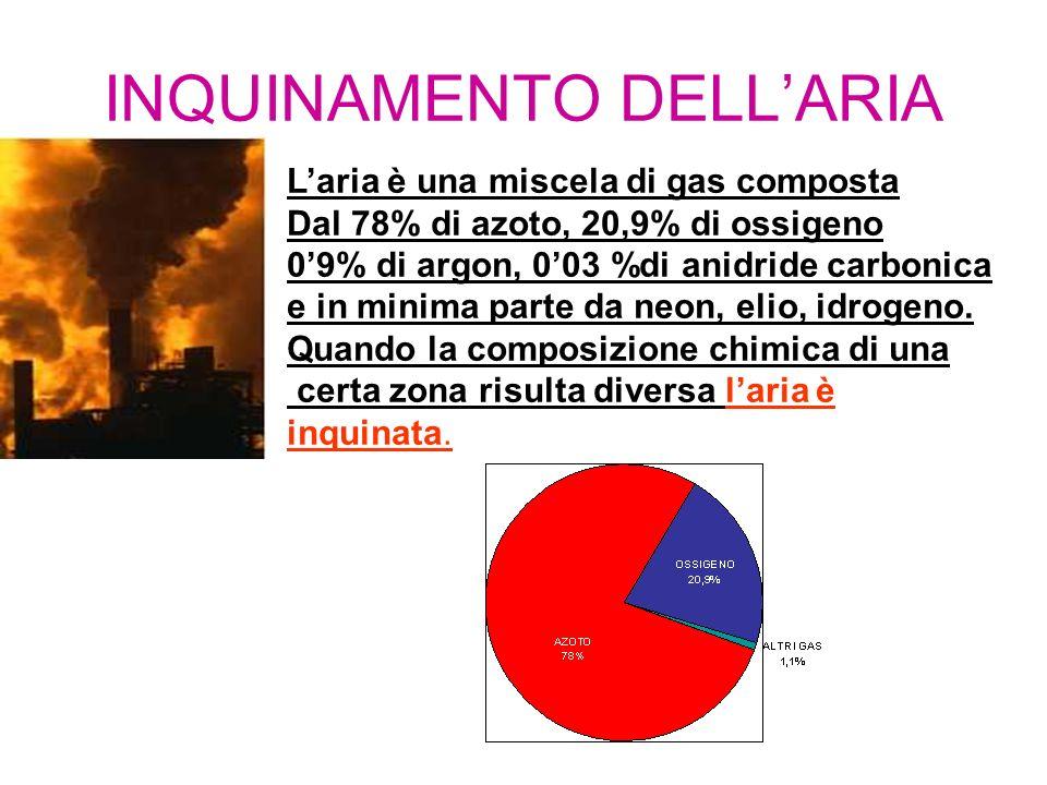INQUINAMENTO DELLARIA Laria è una miscela di gas composta Dal 78% di azoto, 20,9% di ossigeno 09% di argon, 003 %di anidride carbonica e in minima par