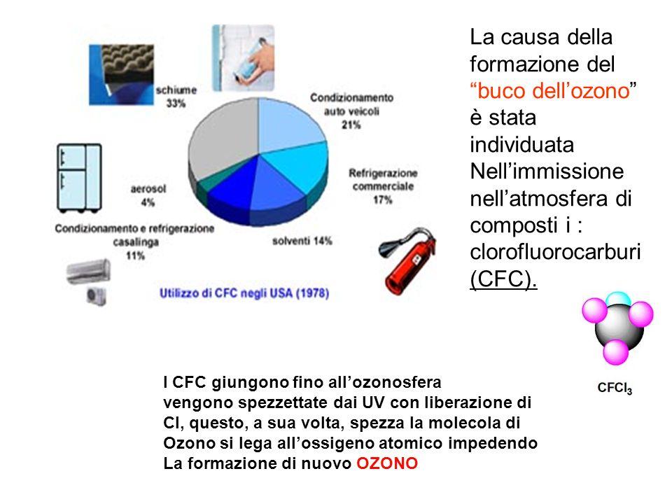 La causa della formazione del buco dellozono è stata individuata Nellimmissione nellatmosfera di composti i : clorofluorocarburi (CFC). I CFC giungono