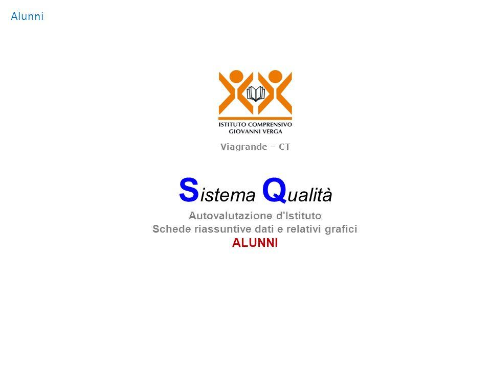 Alunni S istema Q ualità Autovalutazione d'Istituto Schede riassuntive dati e relativi grafici ALUNNI Viagrande – CT