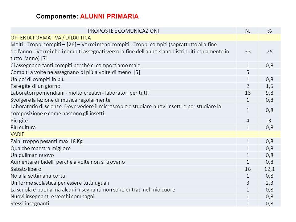 PROPOSTE E COMUNICAZIONIN.% OFFERTA FORMATIVA / DIDATTICA Molti - Troppi compiti – [26] – Vorrei meno compiti - Troppi compiti (soprattutto alla fine