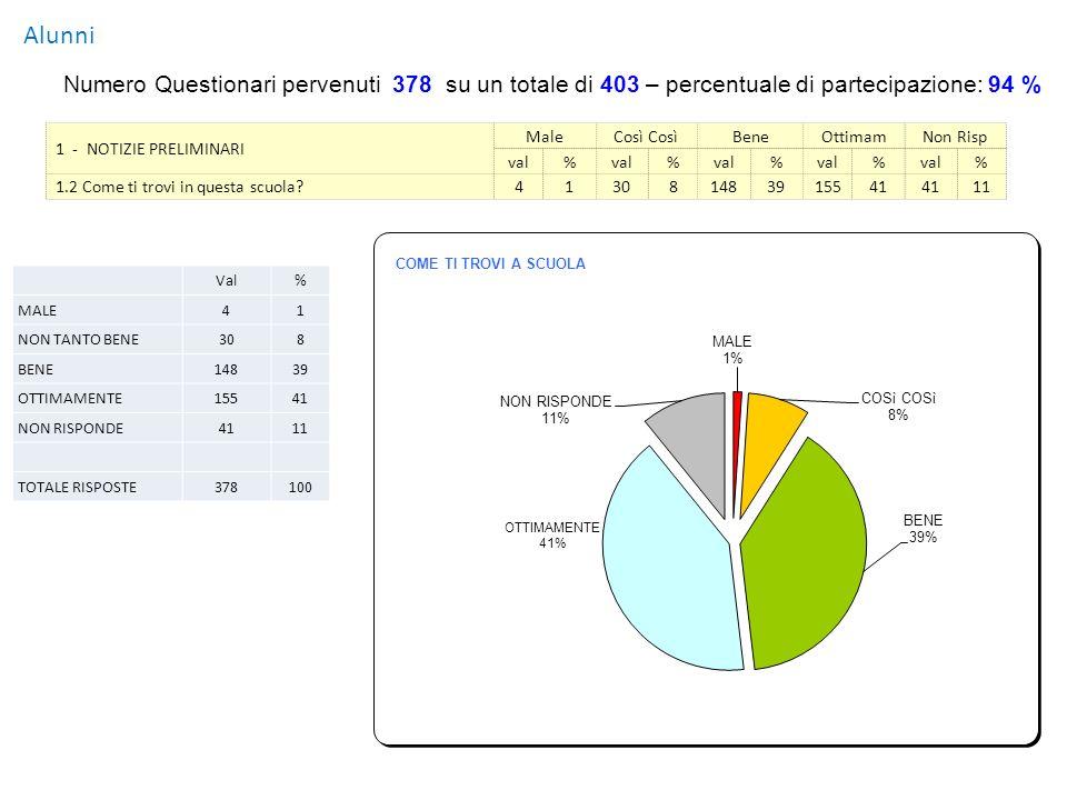 Alunni PROPOSTE E COMUNICAZIONIN.% STRUTTURA / SICUREZZA Poche prove di evacuazione.