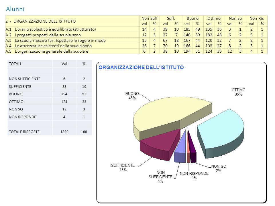 Alunni 3 - ACCOGLIENZA Non SuffSuff.BuonoOttimoNon soNon Ris val% % % % % % B.1 La mia volontà nel venire a scuola è 287561515340137362121 B.2 La segnaletica per indicare uffici, aule, laboratori, … è 37107420148391022712351 B.3 Le informazioni che ho ricevuto sulle regole e sullorganizzazione della scuola sono state 92371017246152405131 B.4 Laccoglienza dei locali della scuola è 92701917647112306262 B.5 Gli insegnanti mi hanno fatto capire i miei diritti e i miei doveri in modo 8232813235198525131 3.6 Lambiente scolastico è confortevole in maniera 92246852257153120053 TOTALIVal% NON SUFFICIENTE1004 SUFFICIENTE29313 BUONO86638 OTTIMO75833 NON SO331 NON RISPONDE21810 TOTALE RISPOSTE2268100