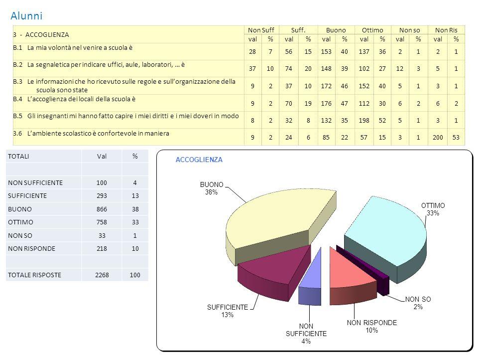 Alunni 4 - SERVIZI DI SEGRETERIA E DEL PERSONALE Non SuffSuff.BuonoOttimoNon soNon Ris val% % % % % % C.1Considero il livello di pulizia delle aule e laboratori421195251433891244131 C.2Considero il livello di pulizia dei servizi igienici6918103271143083224151 C.3Considero le esperienze di sicurezza e le prove di evacuazione 4111742012834122327262 C.4Il livello di cortesia e di collaborazione del personale scolastico (bidelli e applicati) 4712701913736109299262 TOTALIVal% NON SUFFICIENTE19913 SUFFICIENTE34223 BUONO52235 OTTIMO40527 NON SO242 NON RISPONDE201 TOTALE RISPOSTE1512100