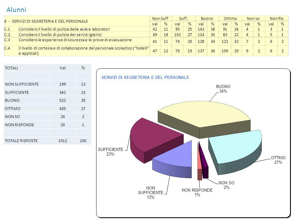 Mostra Grafico Alunni 5 - OFFERTA FORMATIVA Non SuffSuff.BuonoOttimoNon soNon Ris val% % % % % % D.1Il linguaggio usato dagli insegnanti, rispetto alle mie caratteristiche (o capacità), è 103361012633196527231 D.2I tempi e le modalità delle prove di verifica sono 144421117747140370051 D.3La motivazione che riescono a dare gli insegnanti per incentivarmi nello studio è 185441217045133356272 D.4La quantità dei compiti assegnati per casa è [se sono troppi segnare NON SUFF e aggiungere al punto 8 (PROPOSTE) TROPPI COMPITI] 1393710428882337106241 D.5Gli insegnanti tengono la disciplina della classe in modo 226651716443120322162 D.6Lutilizzo delle nuove tecnologie (computer, LIM…) da parte dei docenti è 5013972611931104283151 D.7La scuola mi ha dato una preparazione culturale 7235916042170454121 D.8Linformazione alla mia famiglia sullandamento scolastico la trovo 1234111168441423811341 D.9Le mie relazioni con gli insegnanti sono 174521416544139373121 D.10Gli insegnanti mi comprendono in modo 359661714739120325151 D.11La quantità e la qualità delle iniziative proposte alla classe (visite, spettacoli, viaggi,) sono 4111561511330163433121 TOTALIVal% NON SUFFICIENTE3619 SUFFICIENTE63815 BUONO160239 OTTIMO146335 NON SO491 NON RISPONDE451 TOTALE RISPOSTE4158100