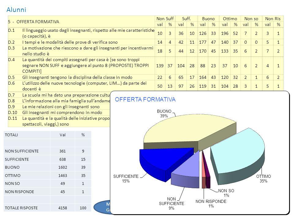 Alunni 6 - RELAZIONI Non SuffSuff.BuonoOttimoNon soNon Ris val% % % % % % E.1Le attività di orientamento per spiegarmi quale scuola posso frequentare o cosè la scuola secondaria, sono 133581512734109295113205 E.2Gli alunni svantaggiati e con handicap sono inseriti in classe in modo26752141213213536371072 E.3Lorganizzazione delle attività di recupero è1545314157421163132851 TOTALIVal% NON SUFFICIENTE545 SUFFICIENTE16314 BUONO40836 OTTIMO35731 NON SO12021 NON RISPONDE323 TOTALE RISPOSTE1134100