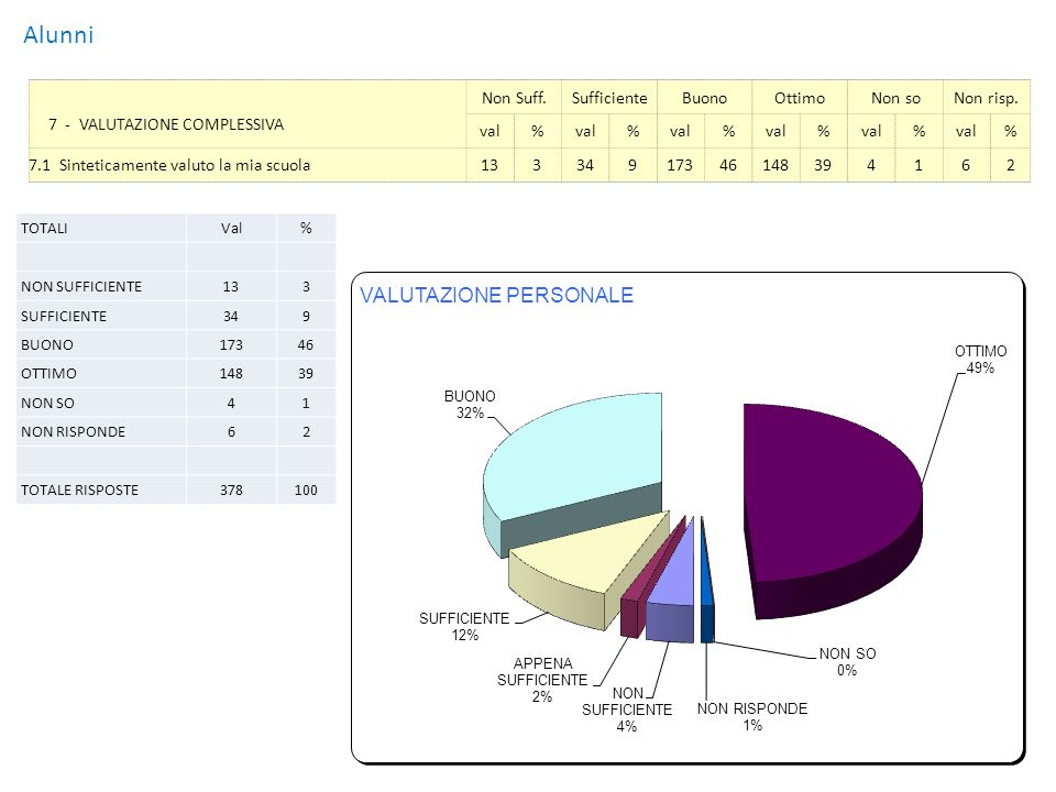 Alunni ValutazioneNon sufficienteSufficienteBuonoOttimoNon SoNon Risp Risposte800171144293795266339 %715393323 Quadro riassuntivo – Valutazione complessiva