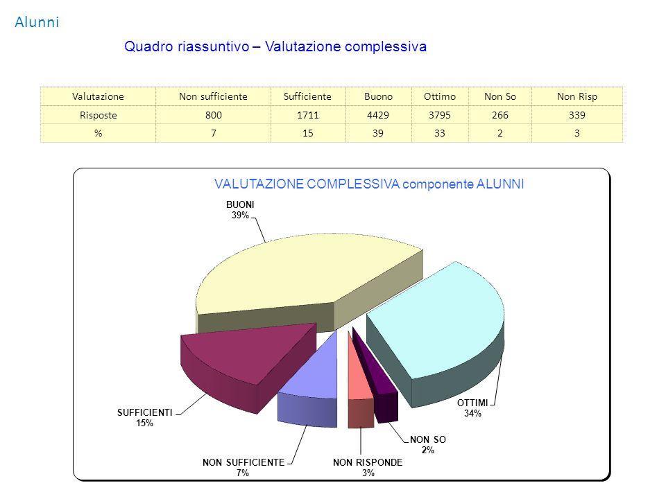 Alunni ValutazioneNon sufficienteSufficienteBuonoOttimoNon SoNon Risp Risposte800171144293795266339 %715393323 Quadro riassuntivo – Valutazione comple