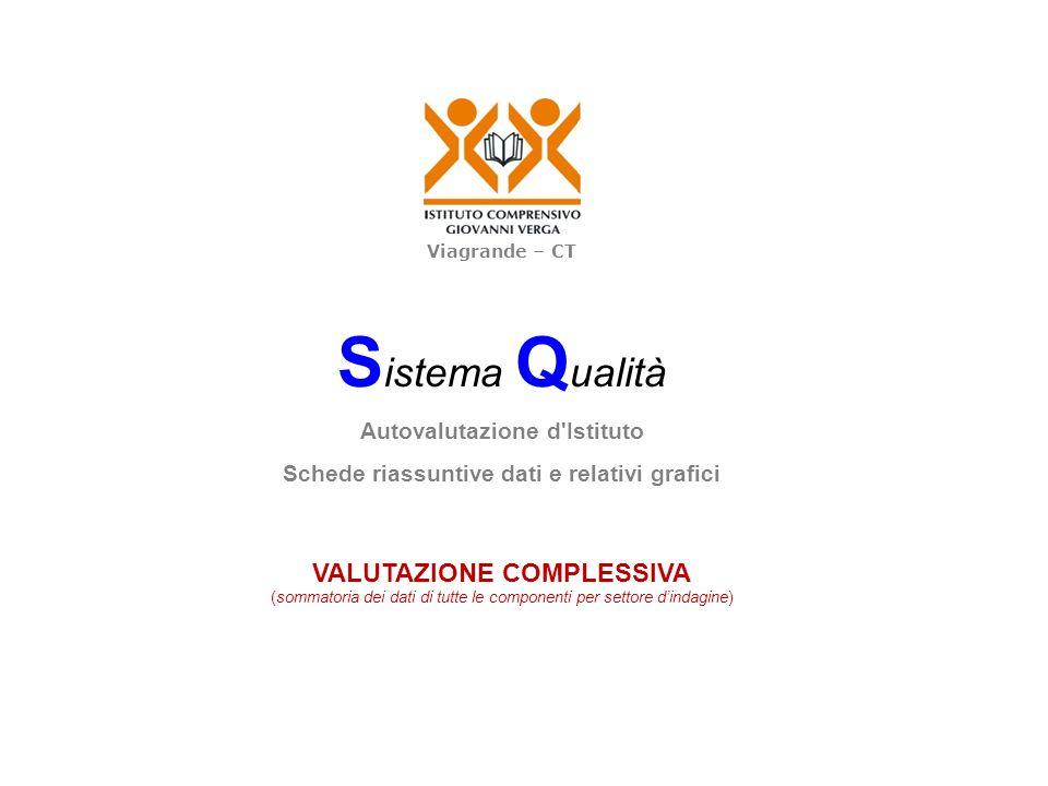 S istema Q ualità Autovalutazione d'Istituto Schede riassuntive dati e relativi grafici VALUTAZIONE COMPLESSIVA (sommatoria dei dati di tutte le compo