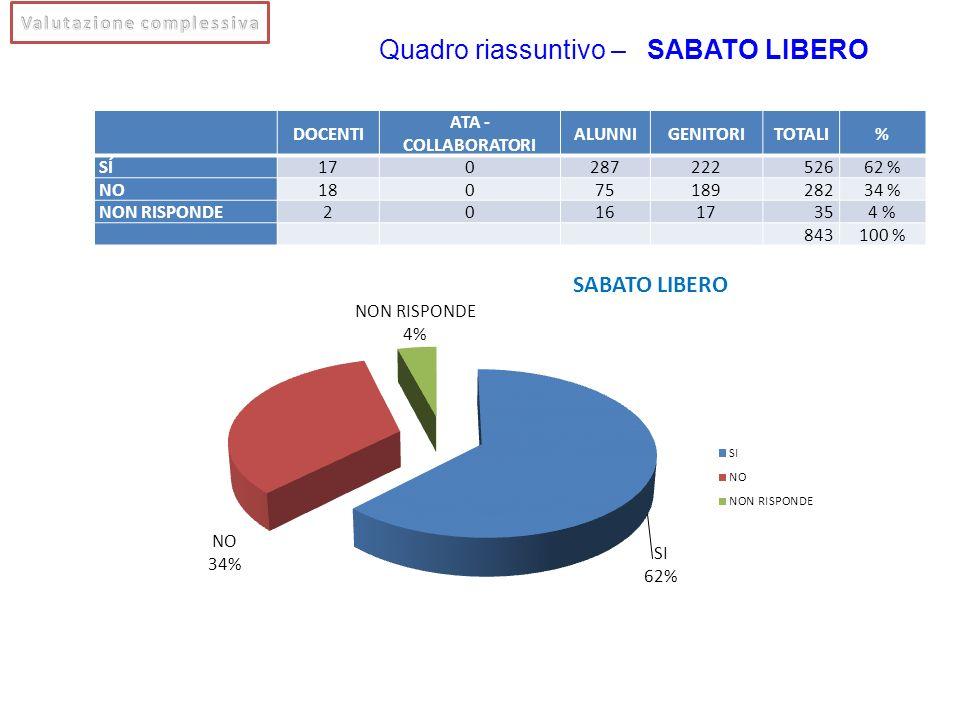 Quadro riassuntivo – SABATO LIBERO DOCENTI ATA - COLLABORATORI ALUNNIGENITORITOTALI% SÍ170287222526 62 % NO18075189282 34 % NON RISPONDE20161735 4 % 8