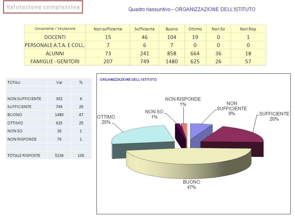 Componente / Valutazione Non sufficienteSufficienteBuonoOttimoNon SoNon Risp DOCENTI15461041901 PERSONALE A.T.A. E COLL.767000 ALUNNI732418586643618 F