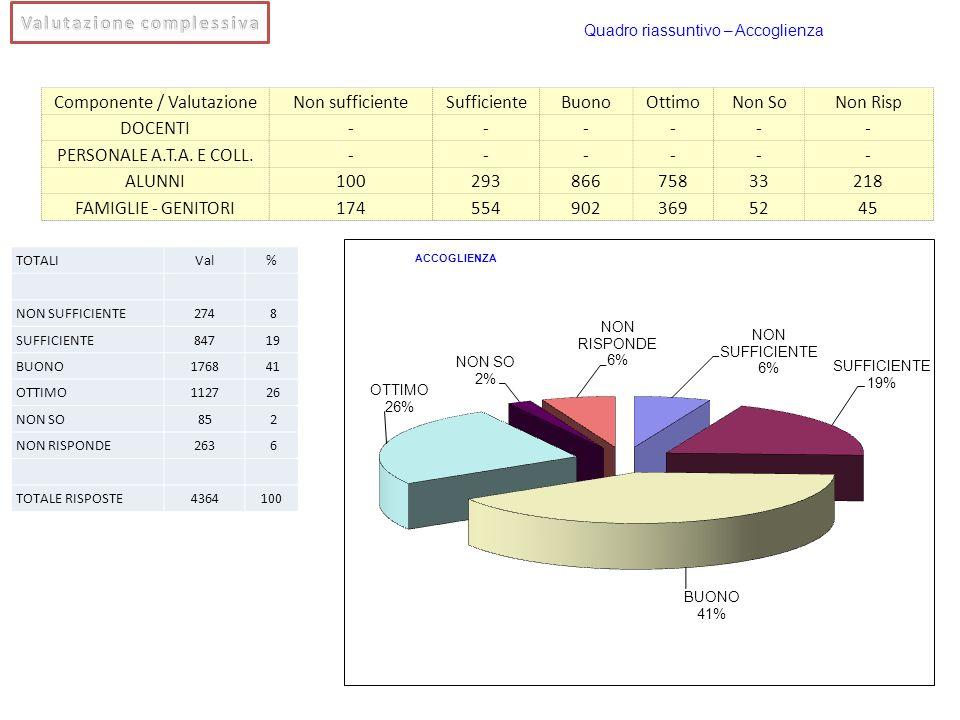 Componente / ValutazioneNon sufficienteSufficienteBuonoOttimoNon SoNon Risp DOCENTI------ PERSONALE A.T.A. E COLL.------ ALUNNI10029386675833218 FAMIG