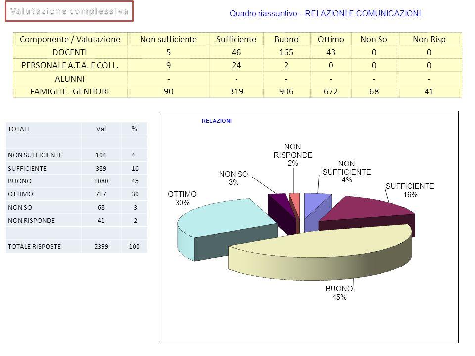 Componente / ValutazioneNon sufficienteSufficienteBuonoOttimoNon SoNon Risp DOCENTI5461654300 PERSONALE A.T.A. E COLL.9242000 ALUNNI------ FAMIGLIE -