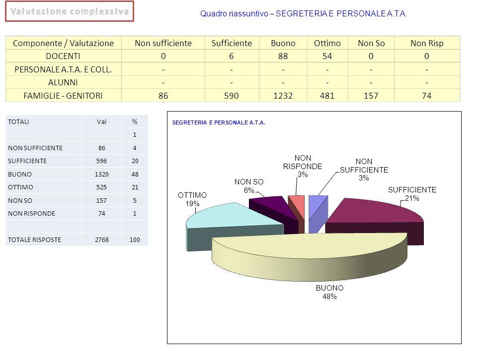 Componente / ValutazioneNon sufficienteSufficienteBuonoOttimoNon SoNon Risp DOCENTI06885400 PERSONALE A.T.A. E COLL.------ ALUNNI------ FAMIGLIE - GEN
