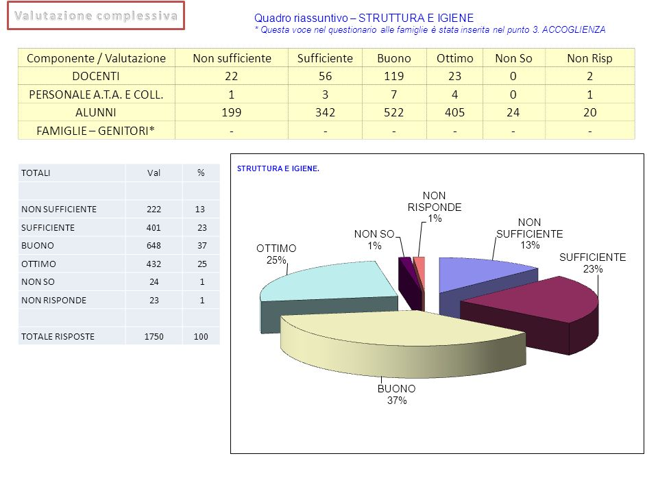Componente / ValutazioneNon sufficienteSufficienteBuonoOttimoNon SoNon Risp DOCENTI22561192302 PERSONALE A.T.A. E COLL.137401 ALUNNI1993425224052420 F