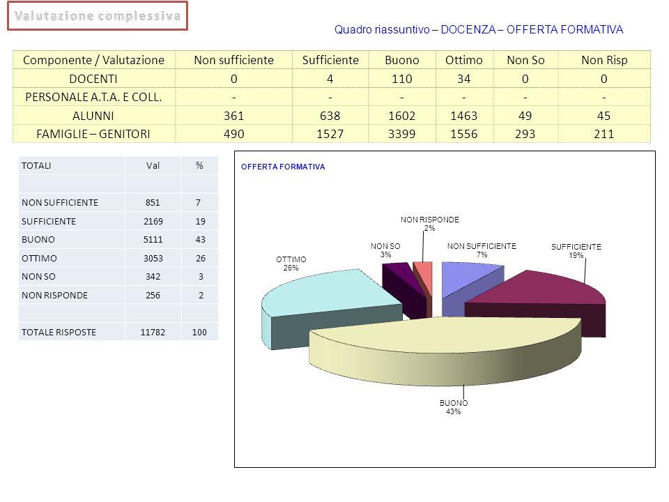 Componente / ValutazioneNon sufficienteSufficienteBuonoOttimoNon SoNon Risp DOCENTI041103400 PERSONALE A.T.A. E COLL.------ ALUNNI361638160214634945 F