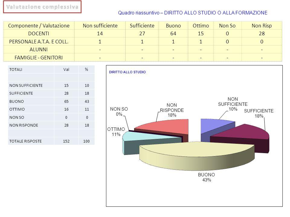 Componente / ValutazioneNon sufficienteSufficienteBuonoOttimoNon SoNon Risp DOCENTI14276415028 PERSONALE A.T.A. E COLL.111100 ALUNNI------ FAMIGLIE -