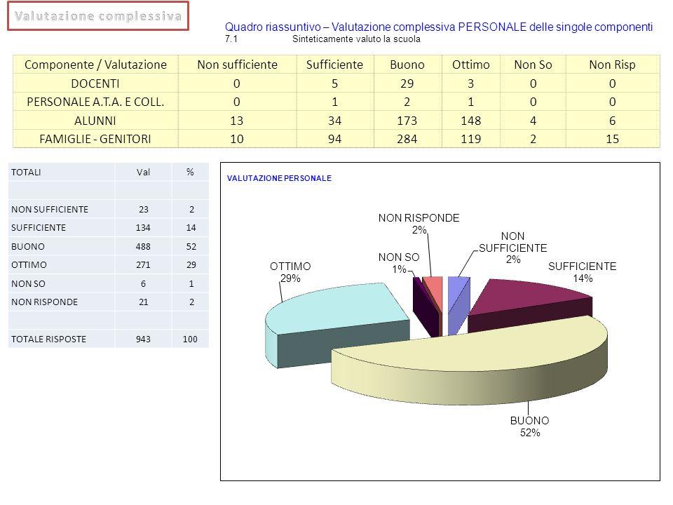 Componente / ValutazioneNon sufficienteSufficienteBuonoOttimoNon SoNon Risp DOCENTI0529300 PERSONALE A.T.A. E COLL.012100 ALUNNI133417314846 FAMIGLIE