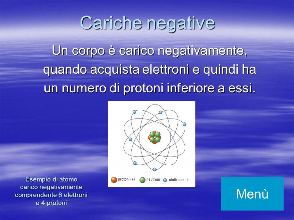 Esempio di atomo carico negativamente comprendente 6 elettroni e 4 protoni Un corpo è carico negativamente, quando acquista elettroni e quindi ha un n