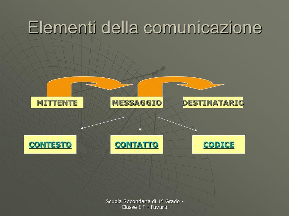 Scuola Secondaria di 1° Grado - Classe I F - Favara La comunicazione Un dato è un elemento della comunicazione Un dato è un elemento della comunicazio