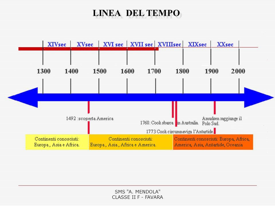 SMS A. MENDOLA CLASSE II F - FAVARA LINEA DEL TEMPO