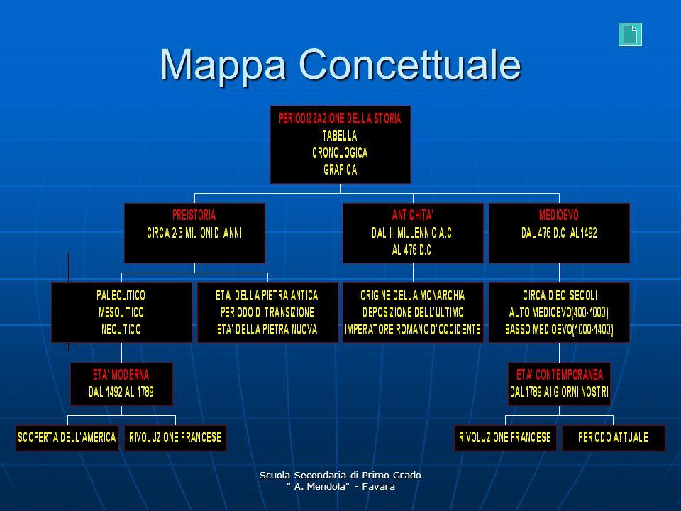 Scuola Secondaria di Primo Grado A. Mendola - Favara Mappa Concettuale