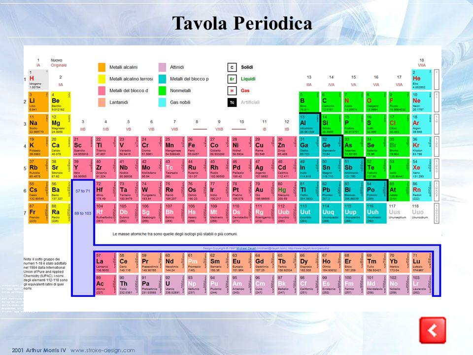 Tavola Periodica La tavola periodica si articola in gruppi e periodi!!!!!!!!! La tavola periodica degli elementi è lo schema col quale vengono ordinat
