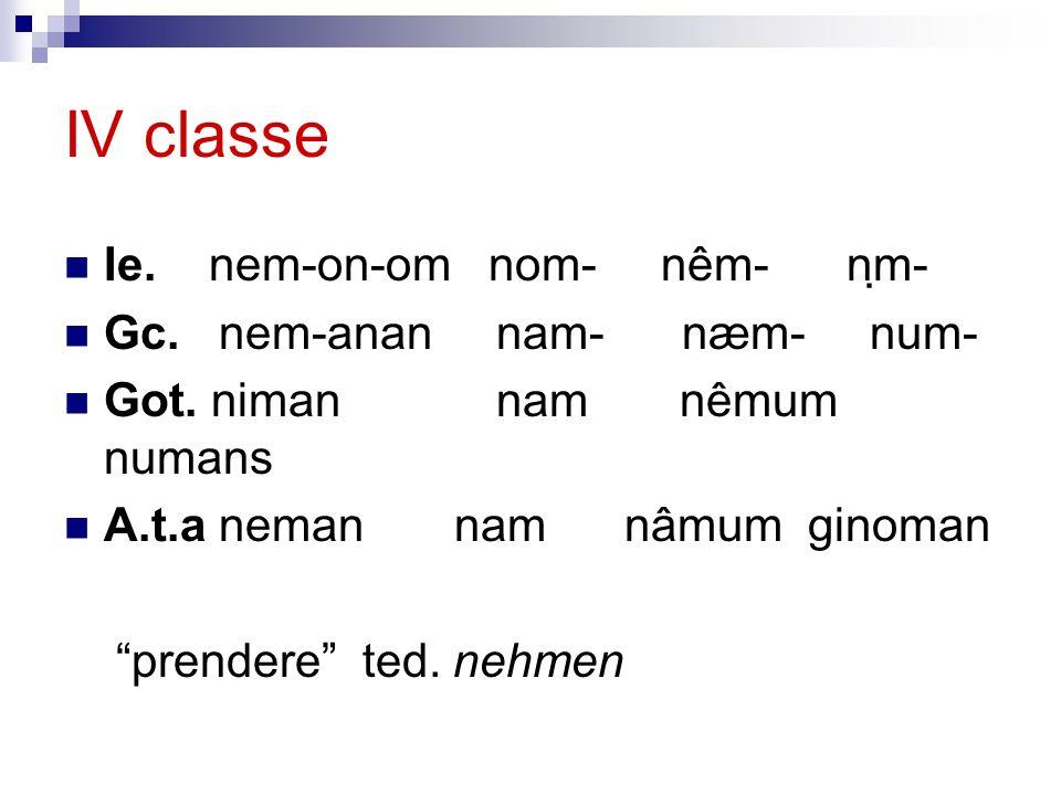 IV classe Ie. nem-on-om nom- nêm- nm- Gc. nem-anan nam- næm- num- Got. niman nam nêmum numans A.t.a neman nam nâmum ginoman prendere ted. nehmen