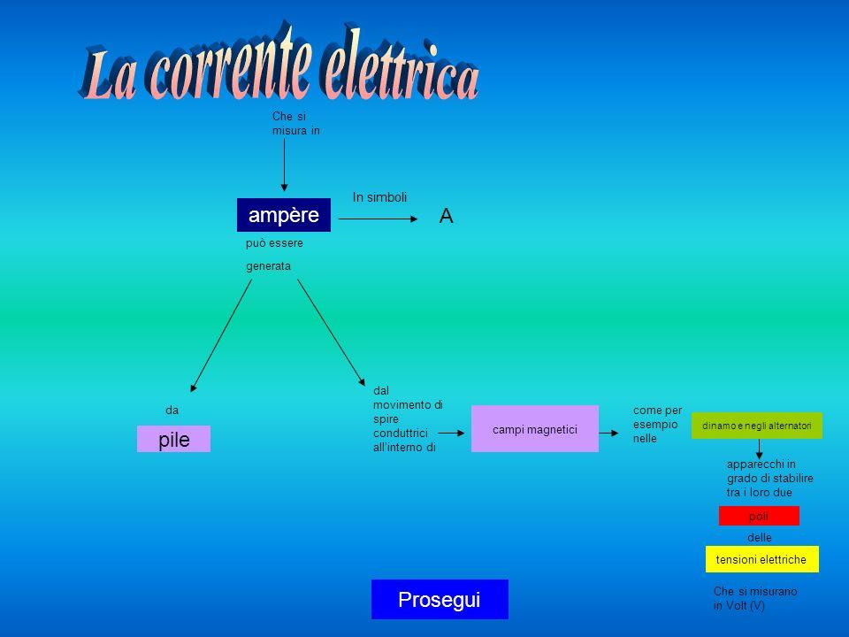 Le cariche elettriche Provando a strofinare con un panno di lana oggetti di plastica, di vetro o altri materiali, avvicinandoli tra loro si attraggono o si respingono.