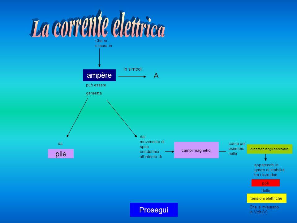 è formata da cariche elettriche che percorrono circuiti conduttori provocando Al loro interno Reazioni chimiche generando energia termica al loro esterno esercitando calore Come per esempio lelettrolisi dellacqua su calamite e magnetialtri circuiti Percorsi da corrente come accade nei motori elettrici che si può trasformare in calore ceduto a corpi che sono a contatto col circuito come per esempio nei filamenti delle lampadine forze Fine Torna indietro Le leggi di Ohm