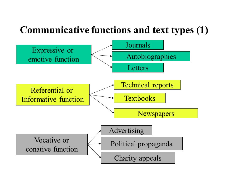Communicative functions and text types (1) Expressive or emotive function Journals Autobiographies Letters Technical reports Textbooks Newspapers Adve