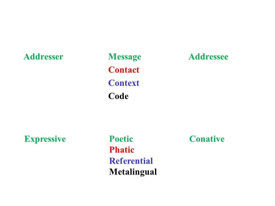 Addresser Message Addressee Contact Context Code Expressive Poetic Conative Phatic Referential Metalingual