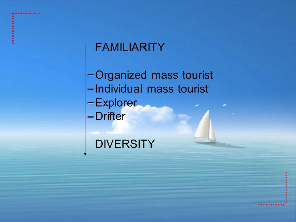 FAMILIARITY Organized mass tourist Individual mass tourist Explorer Drifter DIVERSITY