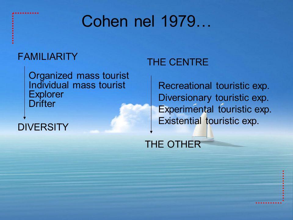 Cohen nel 1979… FAMILIARITY Organized mass tourist Individual mass tourist Explorer Drifter DIVERSITY THE CENTRE Recreational touristic exp. Diversion