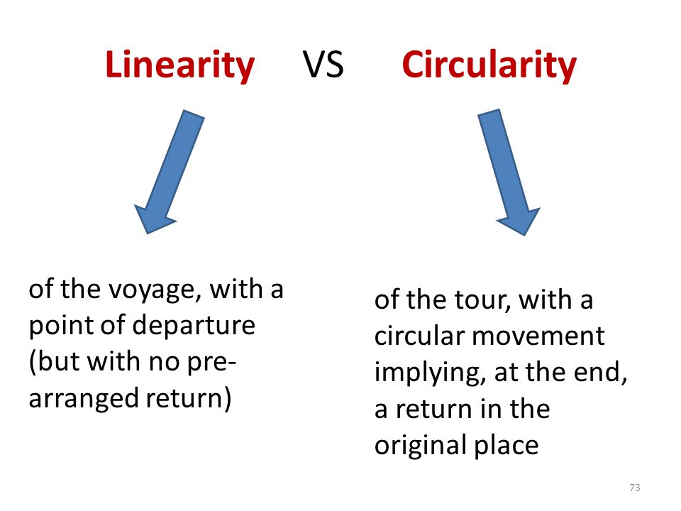 Linearity VS Circularity 73 of the voyage, with a point of departure (but with no pre- arranged return) of the tour, with a circular movement implying, at the end, a return in the original place