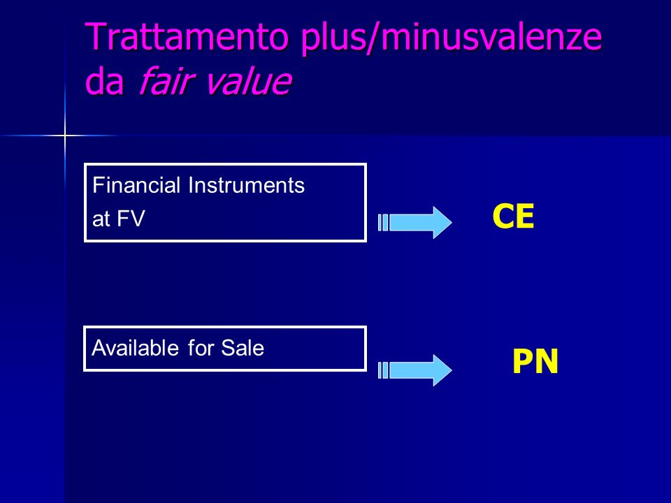 Trattamento plus/minusvalenze da fair value Financial Instruments at FV Available for Sale CE PN