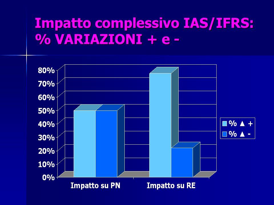 Impatto complessivo IAS/IFRS: % VARIAZIONI + e -