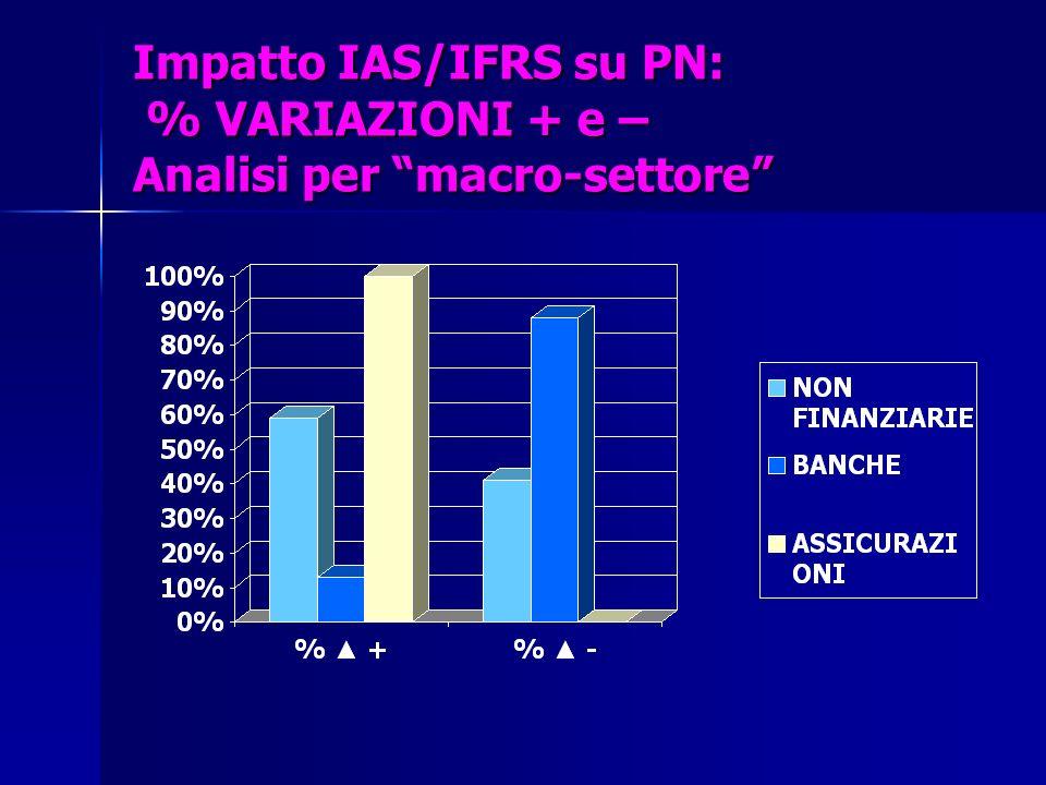 Impatto IAS/IFRS su PN: % VARIAZIONI + e – Analisi per macro-settore