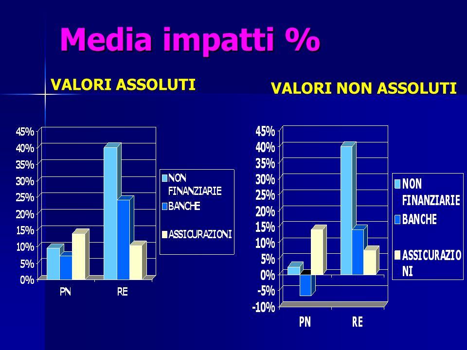 Media impatti % VALORI ASSOLUTI VALORI NON ASSOLUTI