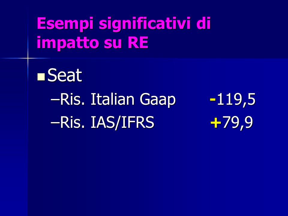 Esempi significativi di impatto su RE Seat Seat –Ris. Italian Gaap-119,5 –Ris. IAS/IFRS +79,9